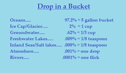 Drop in a bucket A