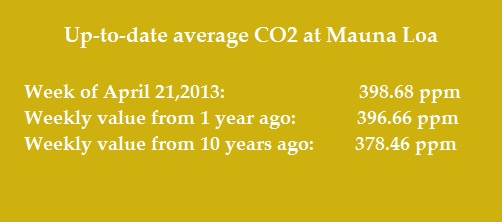 CO2 average